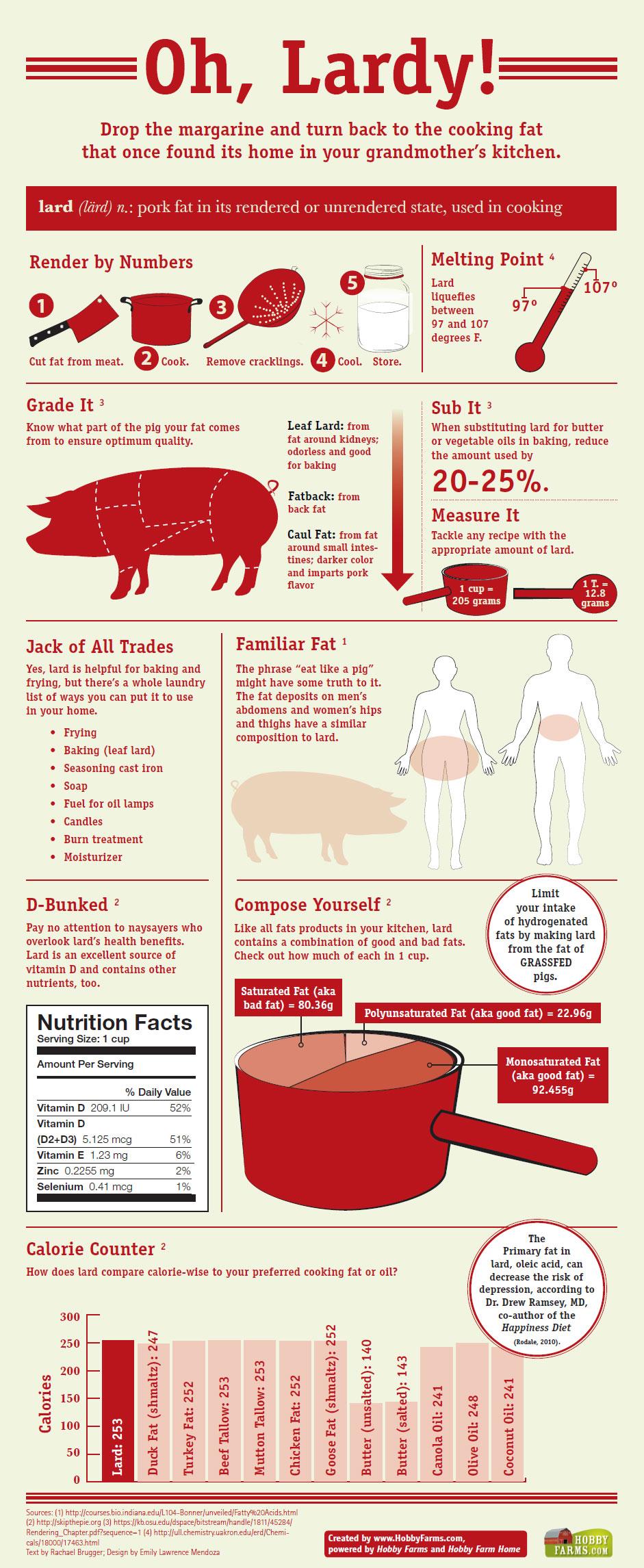 lard-infographic_940