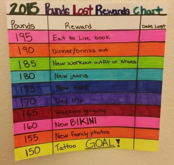 This List Comes From Bullet Journal Ideas I Am Going To Give You Several Reward That Like For Losing Weight