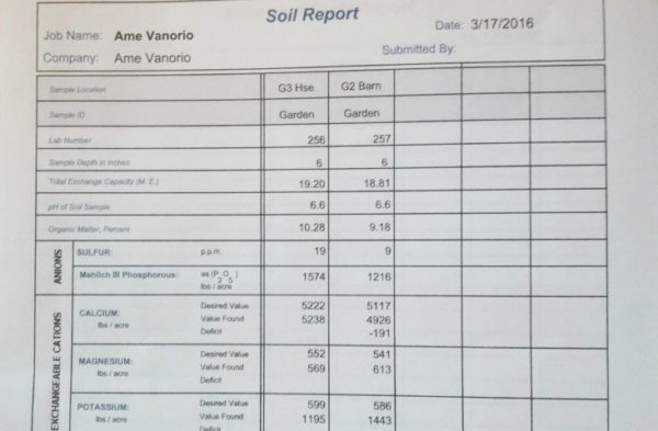 Soil fertility test results on paper