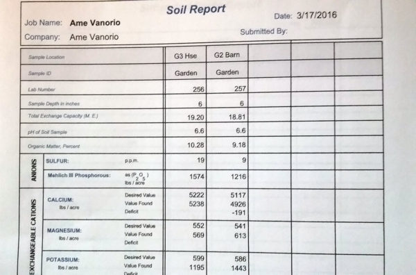 Soil testing paper results